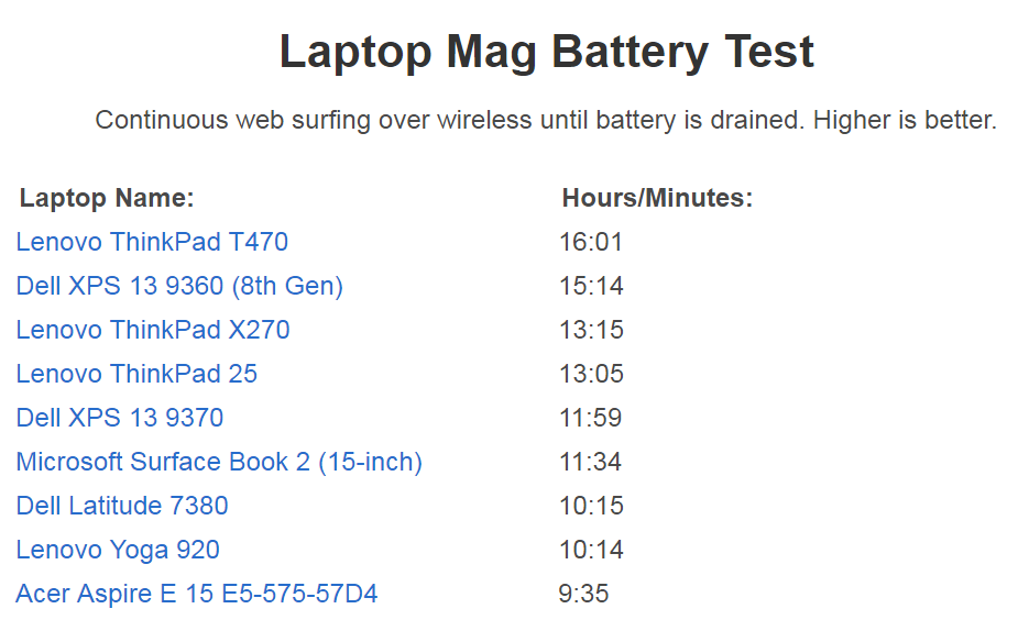 laptop mag battery test