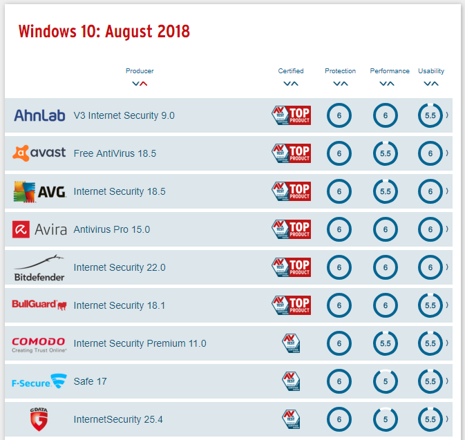 best antivirus windows 10 august part 1