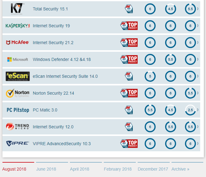 best antivirus windows 10 august part 2
