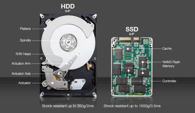 Anatomy HDD and SSD