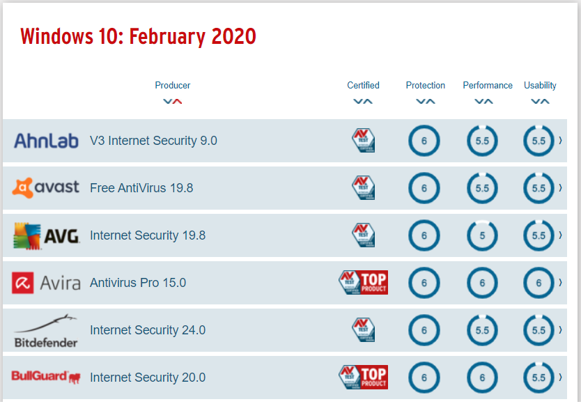 The best Windows antivirus software for home users (1)