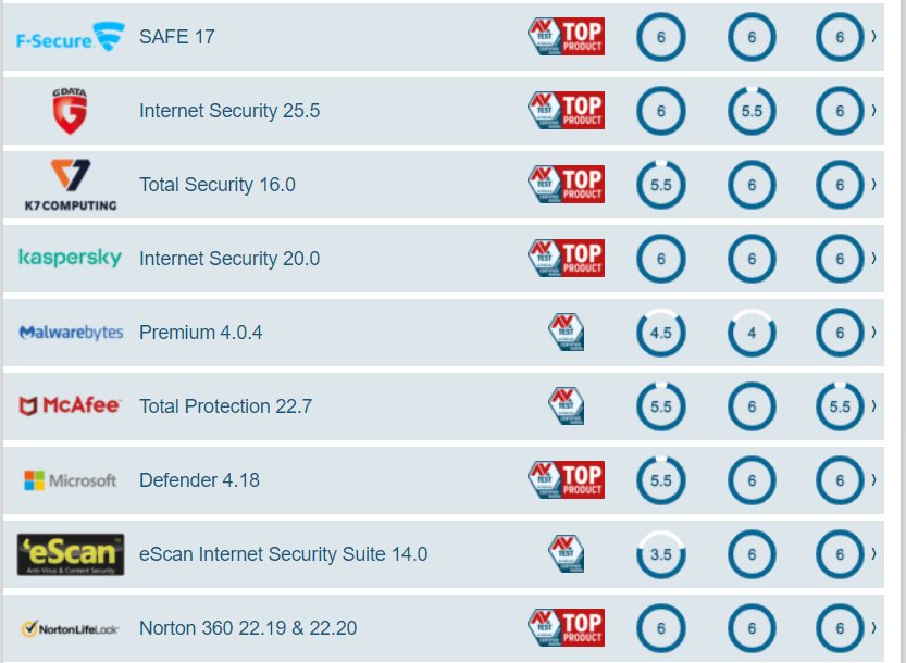 The best Windows antivirus software for home users (2)