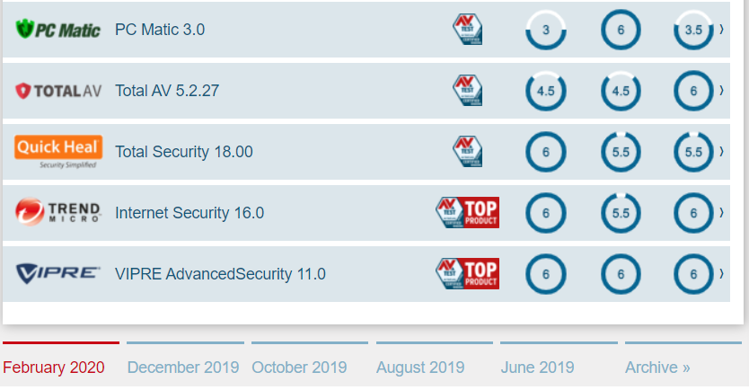 The best Windows antivirus software for home users (3)