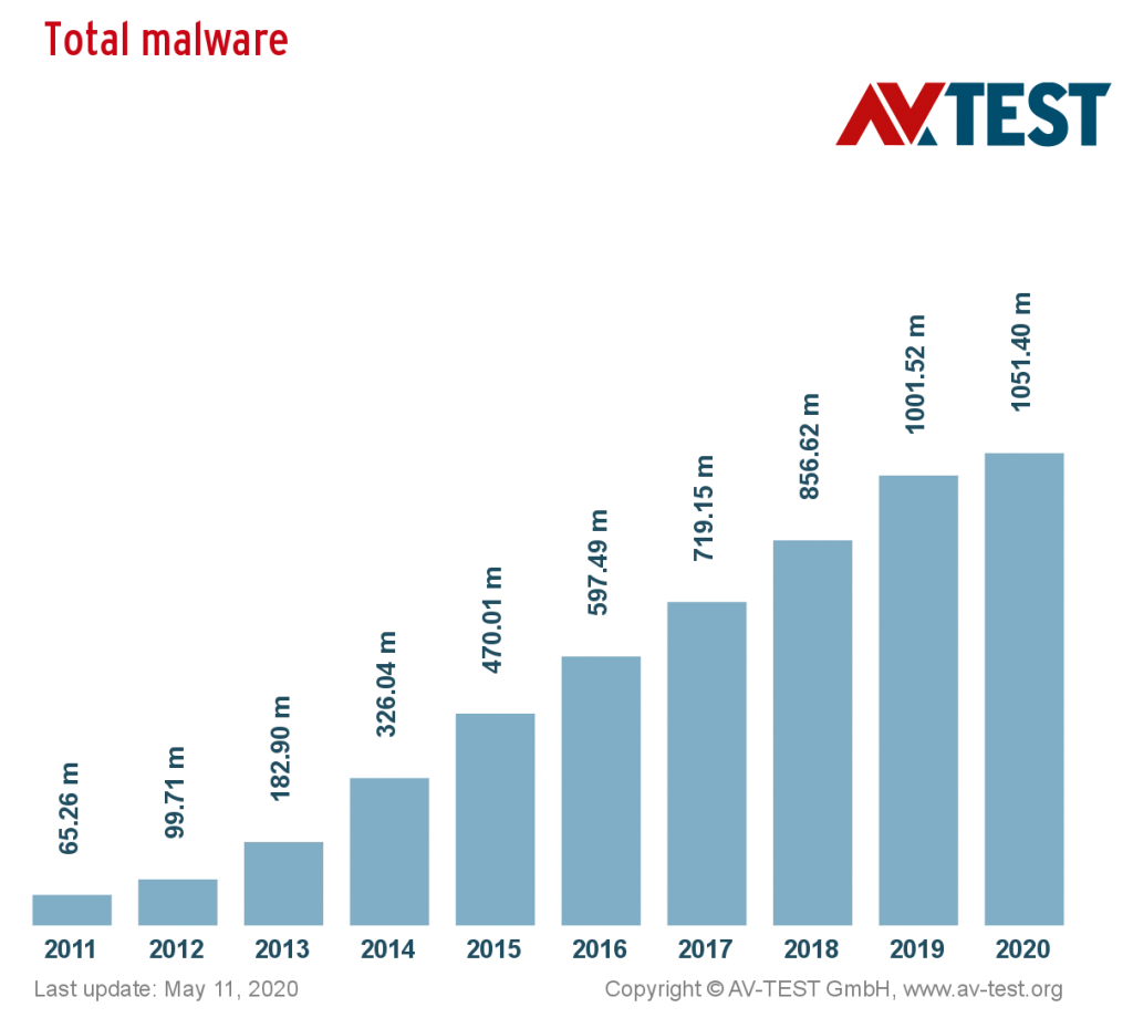 print total distribution 10 years malware