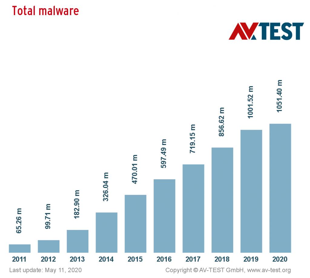 print total distribution 10 years malware
